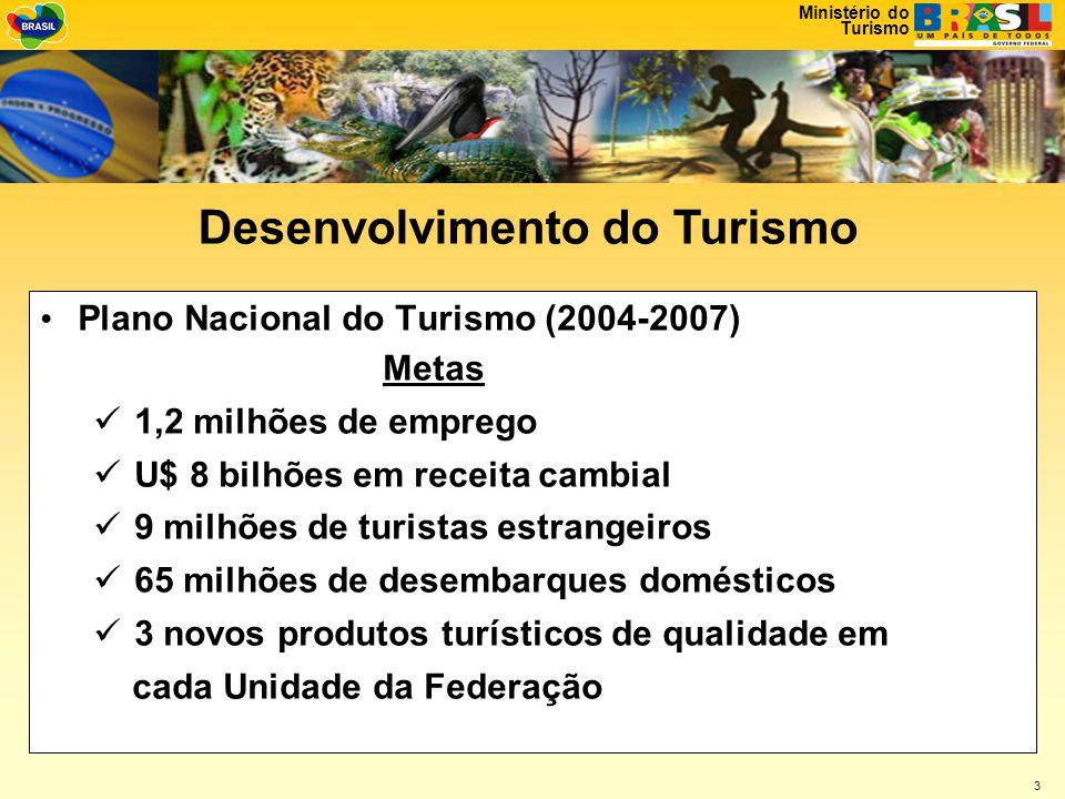 Ministério do Turismo 3 • Plano Nacional do Turismo (2004-2007) Metas  1,2 milhões de emprego  U$ 8 bilhões em receita cambial  9 milhões de turistas estrangeiros  65 milhões de desembarques domésticos  3 novos produtos turísticos de qualidade em cada Unidade da Federação Desenvolvimento do Turismo