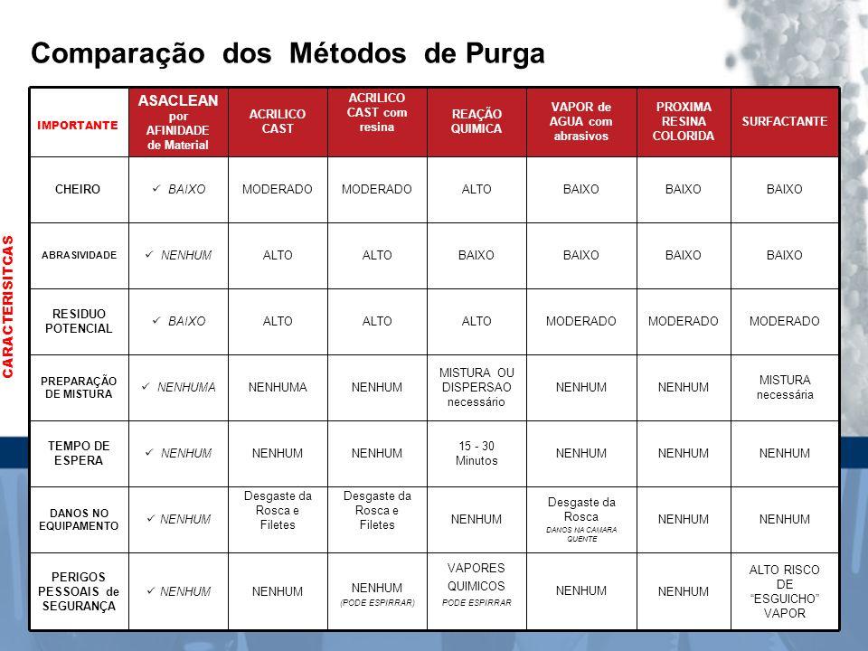 Comparação dos Métodos de Purga IMPORTANTE ASACLEAN por AFINIDADE de Material ACRILICO CAST ACRILICO CAST com resina REAÇÃO QUIMICA VAPOR de AGUA com abrasivos PROXIMA RESINA COLORIDA SURFACTANTE CHEIRO  BAIXOMODERADO ALTOBAIXO ABRASIVIDADE  NENHUMALTO BAIXO RESIDUO POTENCIAL  BAIXOALTO MODERADO PREPARAÇÃO DE MISTURA  NENHUMANENHUMANENHUM MISTURA OU DISPERSAO necessário NENHUM MISTURA necessária TEMPO DE ESPERA  NENHUMNENHUM 15 - 30 Minutos NENHUM DANOS NO EQUIPAMENTO  NENHUM Desgaste da Rosca e Filetes NENHUM Desgaste da Rosca DANOS NA CAMARA QUENTE NENHUM PERIGOS PESSOAIS de SEGURANÇA  NENHUM NENHUM (PODE ESPIRRAR) VAPORES QUIMICOS PODE ESPIRRAR NENHUM ALTO RISCO DE ESGUICHO VAPOR CARACTERISITCAS