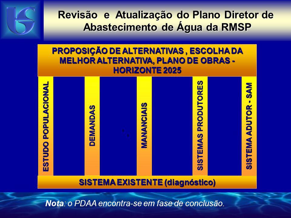 Revisão e Atualização do Plano Diretor de Abastecimento de Água da RMSP ALTERNATIVAS DE MANANCIAIS AVALIADAS Obs.- Custos ref.