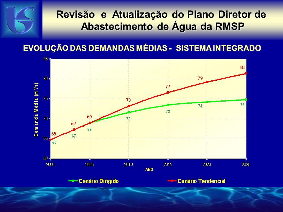 EVOLUÇÃO DAS DEMANDAS MÉDIAS - SISTEMA INTEGRADO Revisão e Atualização do Plano Diretor de Abastecimento de Água da RMSP