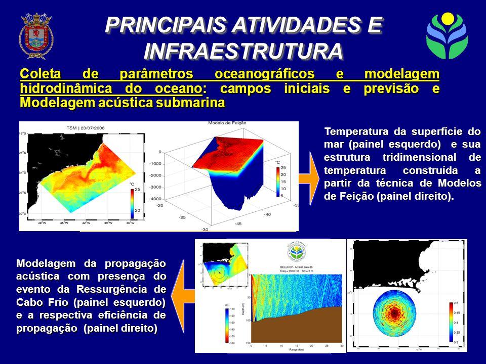 Coleta de parâmetros oceanográficos e modelagem hidrodinâmica do oceano: campos iniciais e previsão e Modelagem acústica submarina Temperatura da superfície do mar (painel esquerdo) e sua estrutura tridimensional de temperatura construída a partir da técnica de Modelos de Feição (painel direito).
