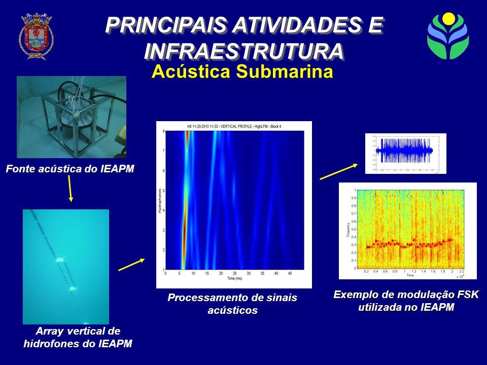 Processamento de sinais acústicos Exemplo de modulação FSK utilizada no IEAPM Array vertical de hidrofones do IEAPM Fonte acústica do IEAPM Acústica Submarina PRINCIPAIS ATIVIDADES E INFRAESTRUTURA INFRAESTRUTURA