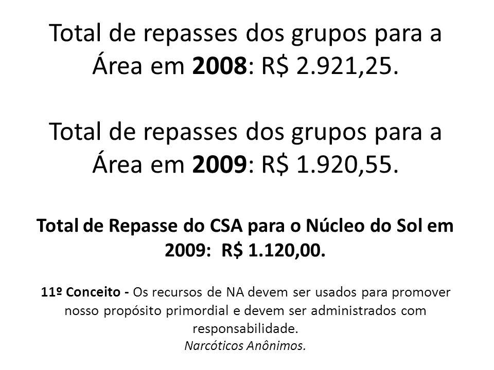 Total de repasses dos grupos para a Área em 2008: R$ 2.921,25. Total de repasses dos grupos para a Área em 2009: R$ 1.920,55. Total de Repasse do CSA