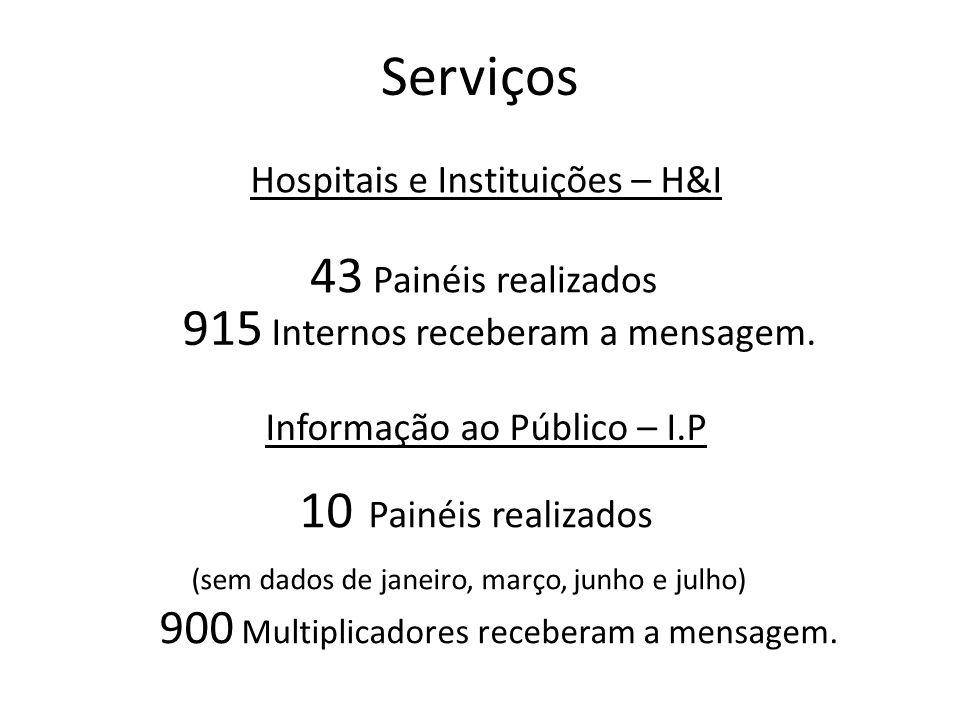 Serviços Hospitais e Instituições – H&I 43 Painéis realizados 915 Internos receberam a mensagem. Informação ao Público – I.P 10 Painéis realizados (se