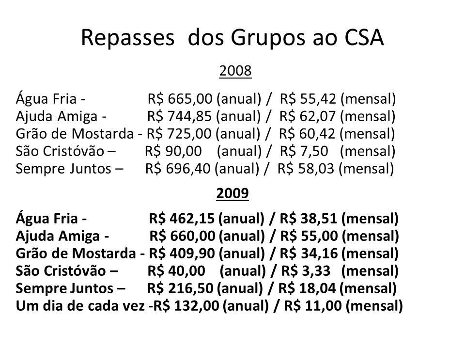 Repasses dos Grupos ao CSA 2008 Água Fria - R$ 665,00 (anual) / R$ 55,42 (mensal) Ajuda Amiga - R$ 744,85 (anual) / R$ 62,07 (mensal) Grão de Mostarda