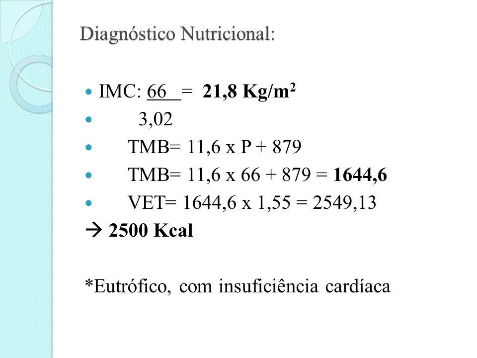 Diagnóstico Nutricional:  IMC: 66 = 21,8 Kg/m 2  3,02  TMB= 11,6 x P + 879  TMB= 11,6 x 66 + 879 = 1644,6  VET= 1644,6 x 1,55 = 2549,13  2500 Kcal *Eutrófico, com insuficiência cardíaca
