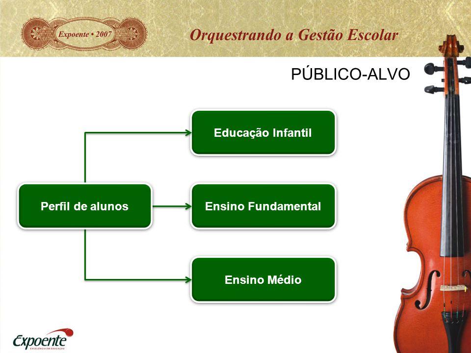 PÚBLICO-ALVO Ensino Fundamental Educação Infantil Ensino Médio Perfil de alunos