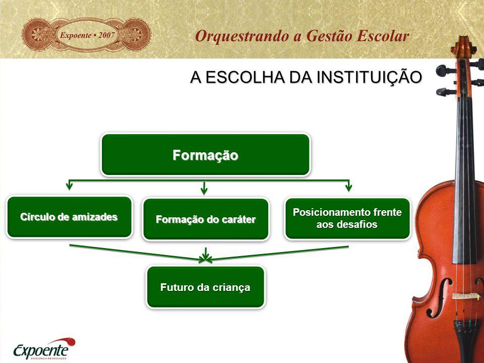 Futuro da criança FormaçãoFormação A ESCOLHA DA INSTITUIÇÃO Círculo de amizades Formação do caráter Posicionamento frente aos desafios Posicionamento