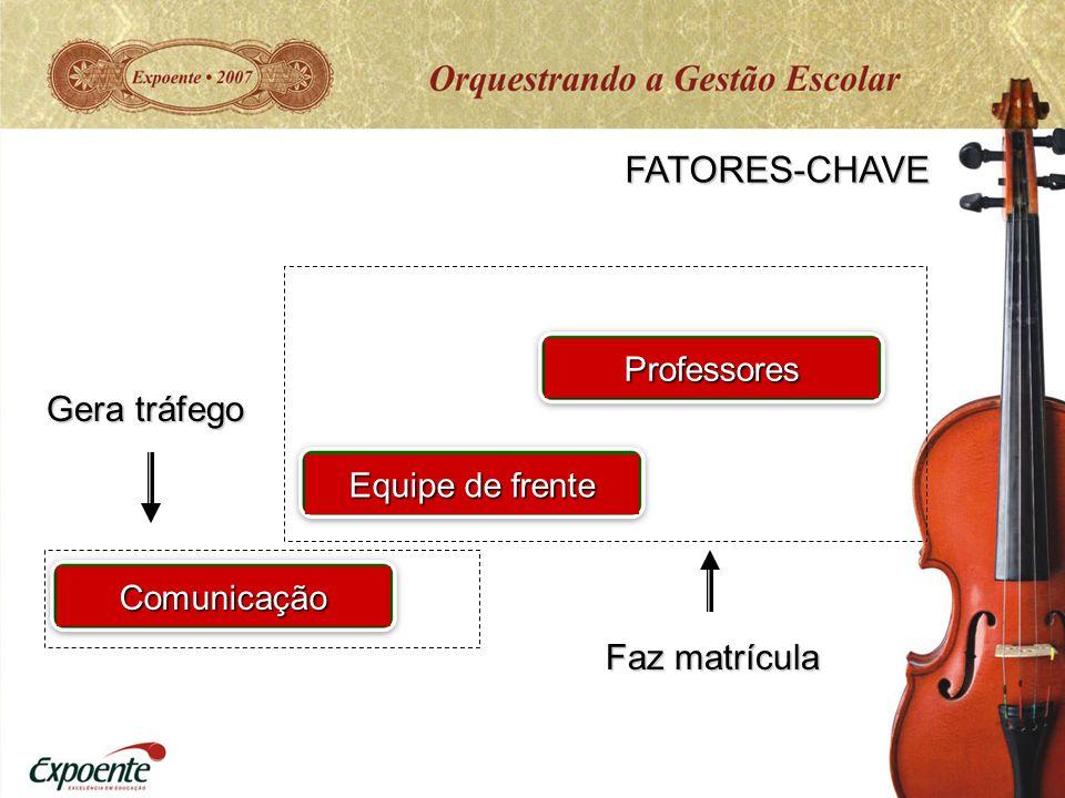 FATORES-CHAVE Equipe de frente Professores Comunicação Gera tráfego Faz matrícula