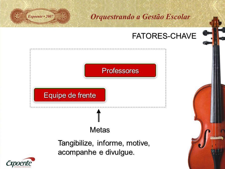 FATORES-CHAVE Equipe de frente Professores Metas Seus colaboradores têm de ser convencidos do valor da sua instituição.