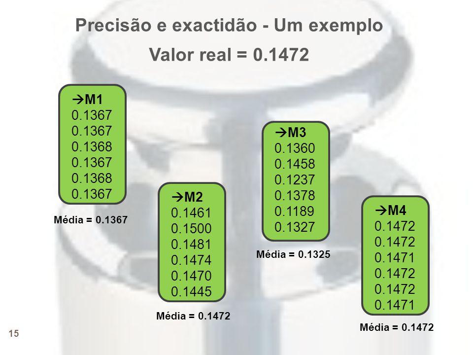 15  M1 0.1367 0.1368 0.1367 0.1368 0.1367  M2 0.1461 0.1500 0.1481 0.1474 0.1470 0.1445  M3 0.1360 0.1458 0.1237 0.1378 0.1189 0.1327  M4 0.1472 0.1471 0.1472 0.1471 Precisão e exactidão - Um exemplo Valor real = 0.1472 Média = 0.1367 Média = 0.1472 Média = 0.1325 Média = 0.1472