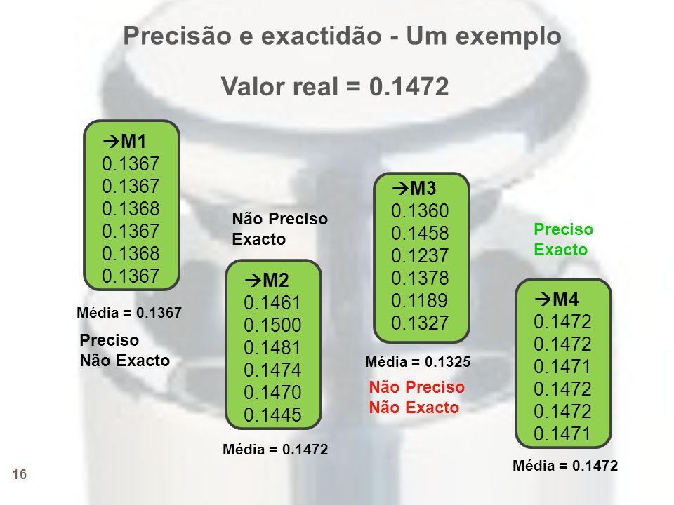 16  M1 0.1367 0.1368 0.1367 0.1368 0.1367  M2 0.1461 0.1500 0.1481 0.1474 0.1470 0.1445  M3 0.1360 0.1458 0.1237 0.1378 0.1189 0.1327  M4 0.1472 0.1471 0.1472 0.1471 Precisão e exactidão - Um exemplo Valor real = 0.1472 Média = 0.1367 Média = 0.1472 Média = 0.1325 Média = 0.1472 Preciso Não Exacto Não Preciso Exacto Não Preciso Não Exacto Preciso Exacto