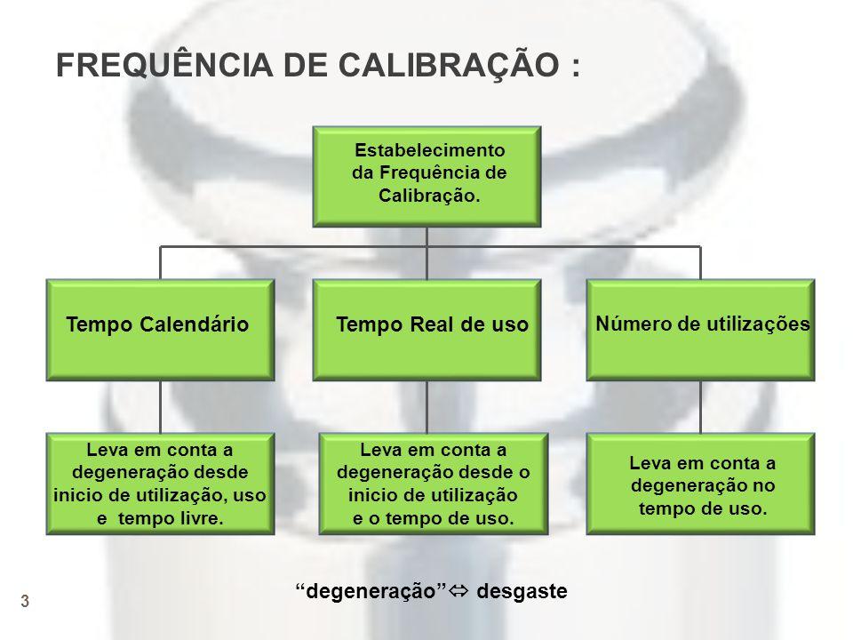 3 FREQUÊNCIA DE CALIBRAÇÃO : Estabelecimento da Frequência de Calibração.