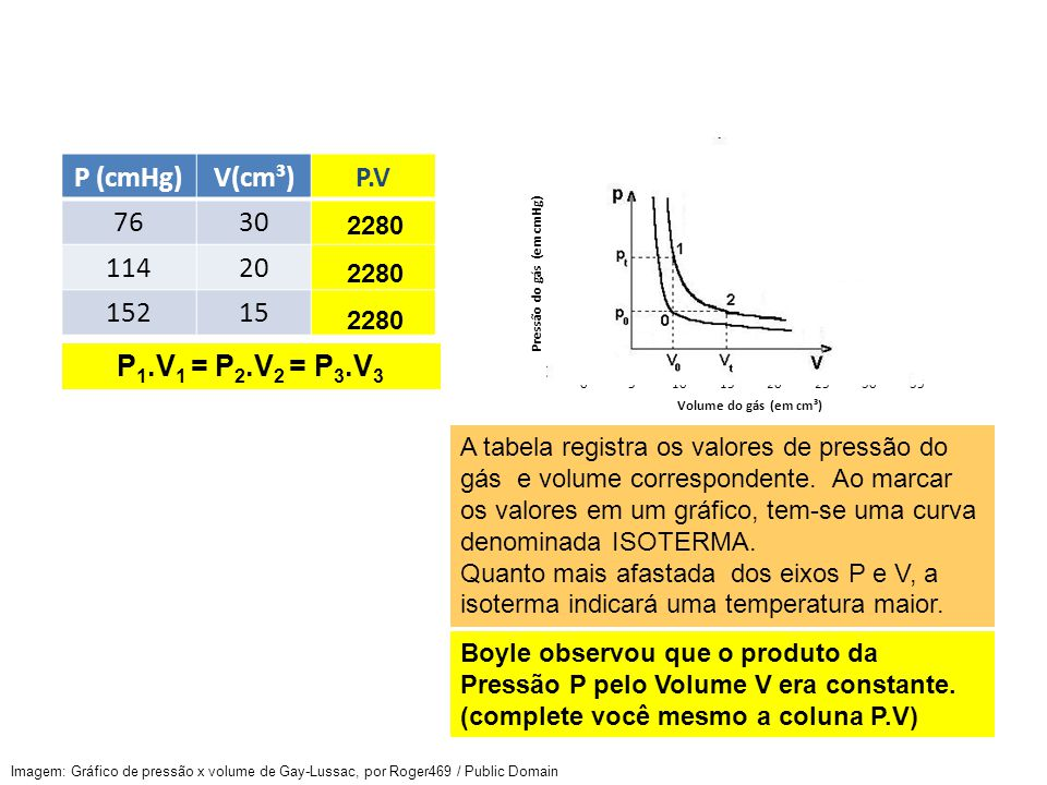 P (cmHg)V(cm³)P.V 7630 11420 15215 A tabela registra os valores de pressão do gás e volume correspondente. Ao marcar os valores em um gráfico, tem-se