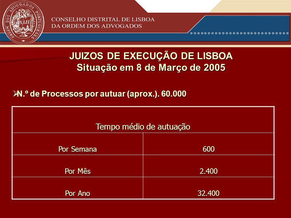 Tempo médio de autuação Por Semana 600 Por Mês 2.400 Por Ano 32.400  N.º de Processos por autuar (aprox.).