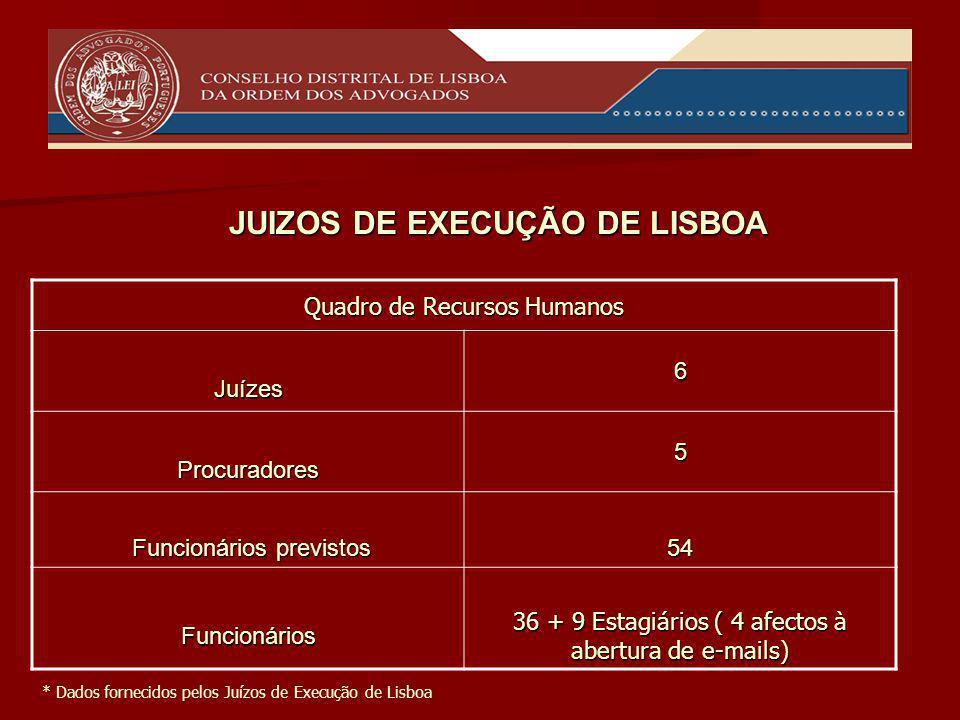 Quadro de Recursos Humanos Juízes6 Procuradores5 Funcionários previstos Funcionários previstos54 Funcionários 36 + 9 Estagiários ( 4 afectos à abertura de e-mails) * Dados fornecidos pelos Juízos de Execução de Lisboa JUIZOS DE EXECUÇÃO DE LISBOA