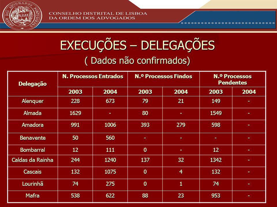 EXECUÇÕES – DELEGAÇÕES ( Dados não confirmados) Delegação N.