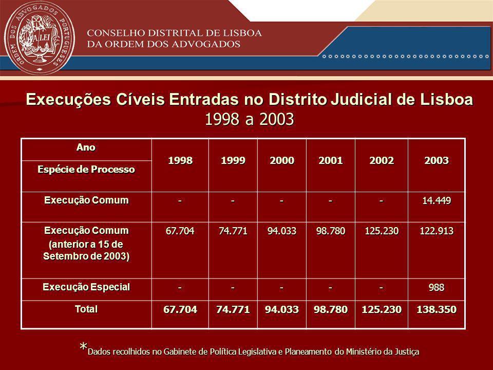 Execuções Cíveis Entradas no Distrito Judicial de Lisboa 1998 a 2003 * Dados recolhidos no Gabinete de Política Legislativa e Planeamento do Ministério da Justiça Ano199819992000200120022003 Espécie de Processo Execução Comum -----14.449 (anterior a 15 de Setembro de 2003) 67.70474.77194.03398.780125.230122.913 Execução Especial -----988 Total67.70474.77194.03398.780125.230138.350