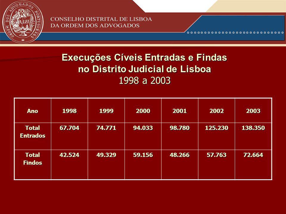 Ano199819992000200120022003 TotalEntrados67.70474.77194.03398.780125.230138.350 TotalFindos42.52449.32959.15648.26657.76372.664 Execuções Cíveis Entradas e Findas no Distrito Judicial de Lisboa 1998 a 2003