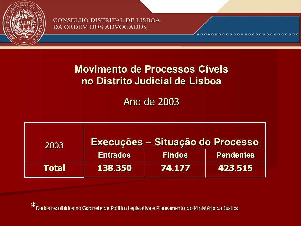 Movimento de Processos Cíveis no Distrito Judicial de Lisboa Ano de 2003 2003 Execuções – Situação do Processo EntradosFindosPendentes Total138.35074.177423.515 * Dados recolhidos no Gabinete de Política Legislativa e Planeamento do Ministério da Justiça
