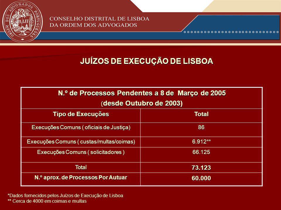 N.º de Processos Pendentes a 8 de Março de 2005 ( desde Outubro de 2003) Tipo de Execuções Total Execuções Comuns ( oficiais de Justiça) 86 Execuções Comuns ( custas/multas/coimas) 6.912** Execuções Comuns ( solicitadores ) 66.125 Total73.123 N.º aprox.
