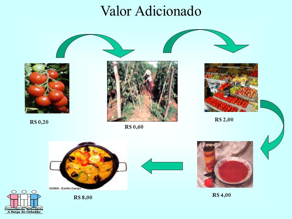 Valor Adicionado R$ 0,20 R$ 8,00 R$ 4,00 R$ 2,00 R$ 0,60