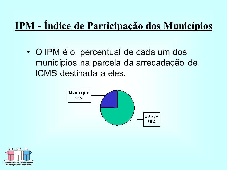IPM - Índice de Participação dos Municípios •O IPM é o percentual de cada um dos municípios na parcela da arrecadação de ICMS destinada a eles.