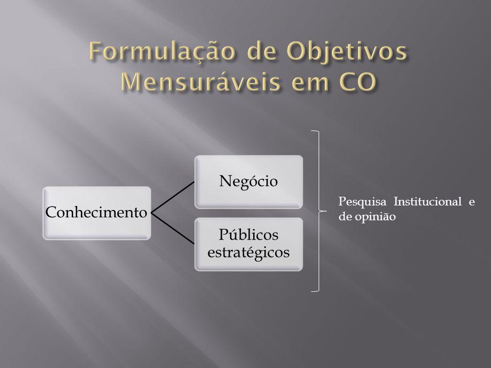 ConhecimentoNegócio Públicos estratégicos Pesquisa Institucional e de opinião