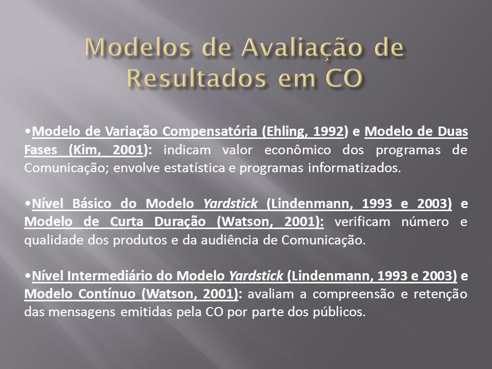 •Modelo de Variação Compensatória (Ehling, 1992) e Modelo de Duas Fases (Kim, 2001): indicam valor econômico dos programas de Comunicação; envolve estatística e programas informatizados.