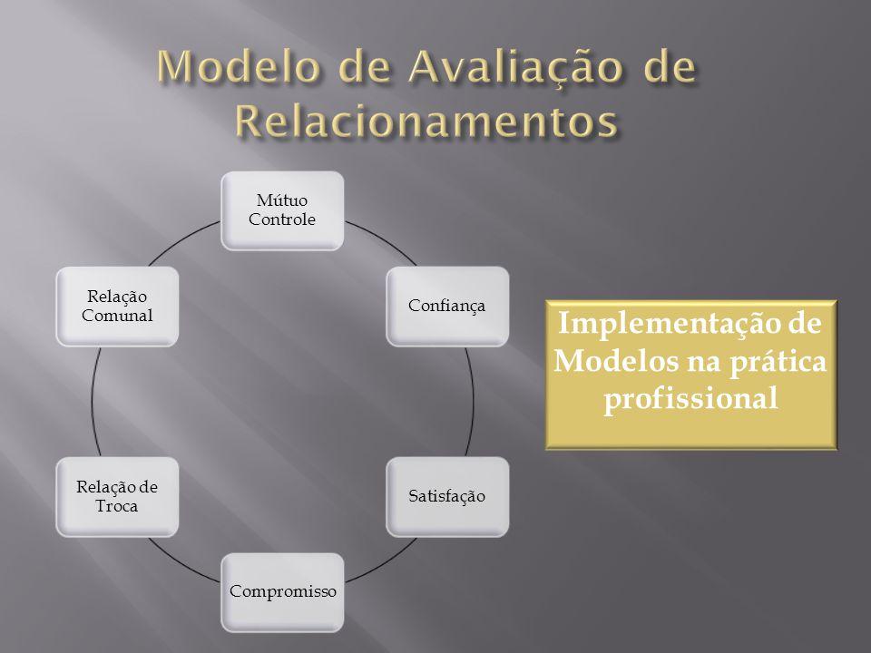Mútuo Controle ConfiançaSatisfaçãoCompromisso Relação de Troca Relação Comunal Implementação de Modelos na prática profissional
