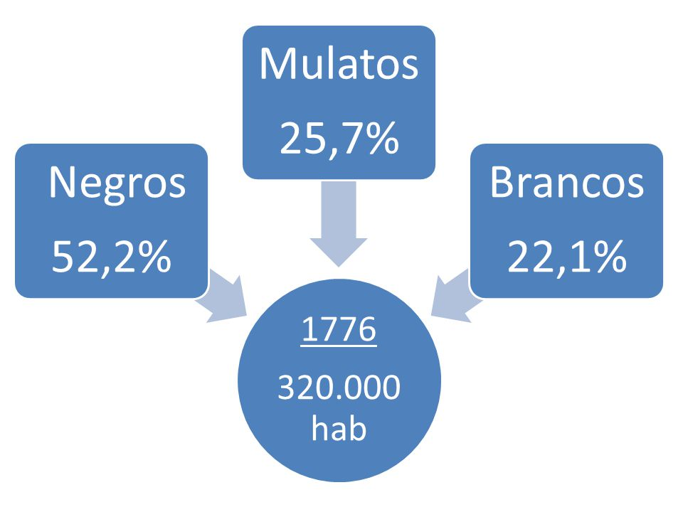 1776 320.000 hab Negros 52,2% Mulatos 25,7% Brancos 22,1%