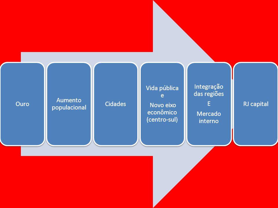 Ouro Aumento populacional Cidades Vida pública e Novo eixo econômico (centro-sul) Integração das regiões E Mercado interno RJ capital