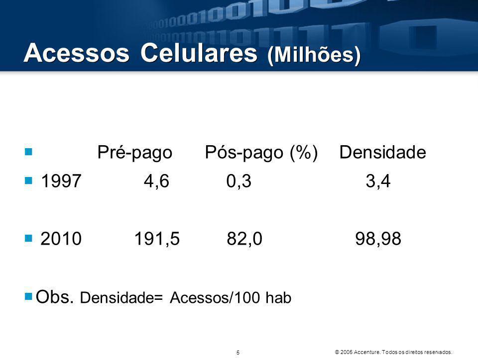 Acessos Banda Larga (milhões)  1999 0,1  2010 12,2 © 2005 Accenture.