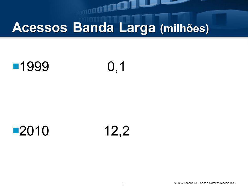 Acessos TV por Assinatura ( milhões) • Densidade  1997 2,5 1,5  2010 8,8 4,6  Obs.
