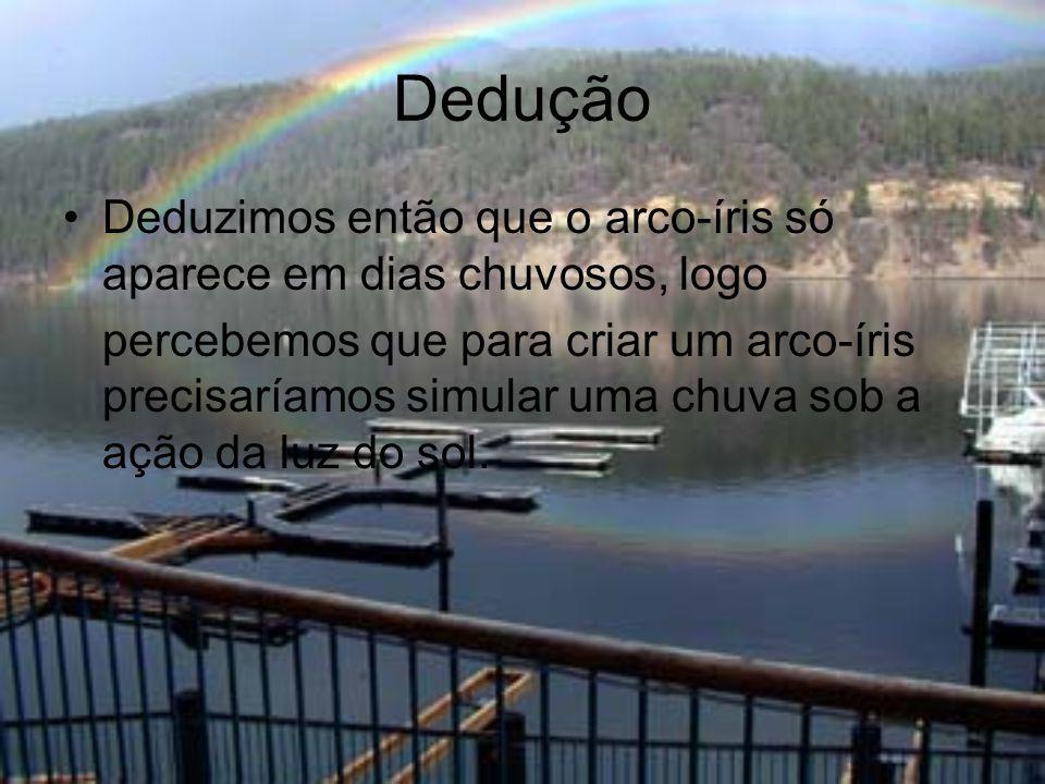 Dedução •Deduzimos então que o arco-íris só aparece em dias chuvosos, logo percebemos que para criar um arco-íris precisaríamos simular uma chuva sob