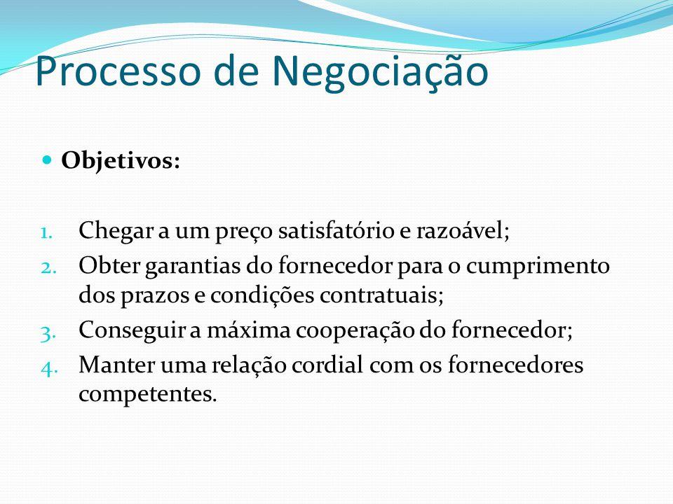 Processo de Negociação  Objetivos: 1. Chegar a um preço satisfatório e razoável; 2. Obter garantias do fornecedor para o cumprimento dos prazos e con