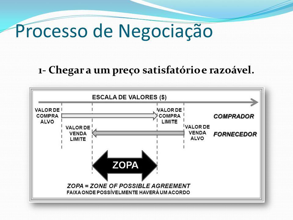 Processo de Negociação 1- Chegar a um preço satisfatório e razoável.
