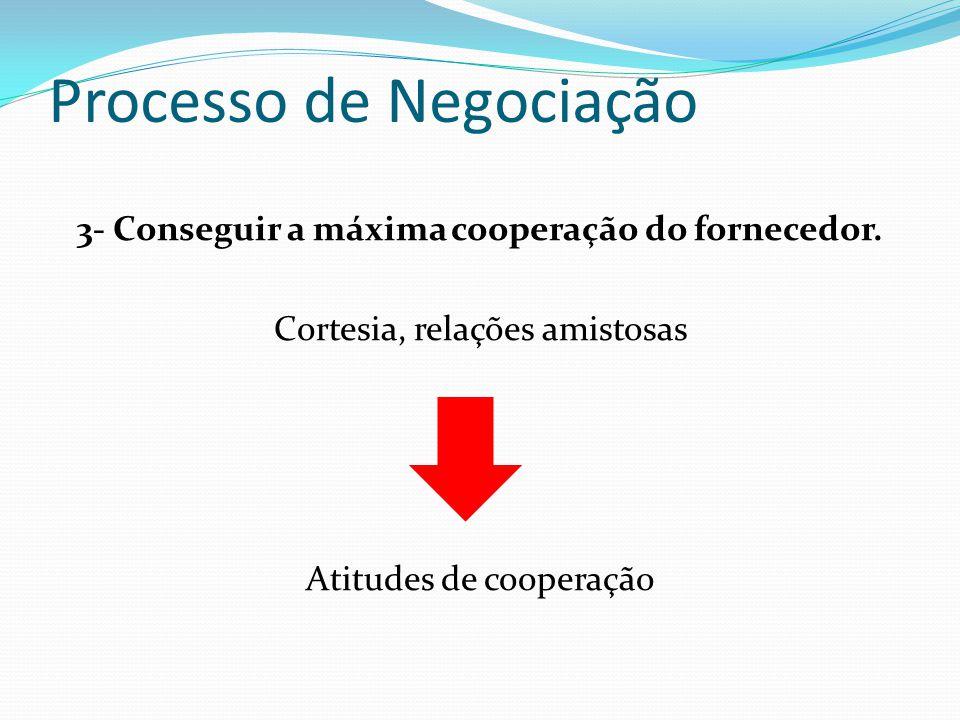 Processo de Negociação 3- Conseguir a máxima cooperação do fornecedor. Cortesia, relações amistosas Atitudes de cooperação