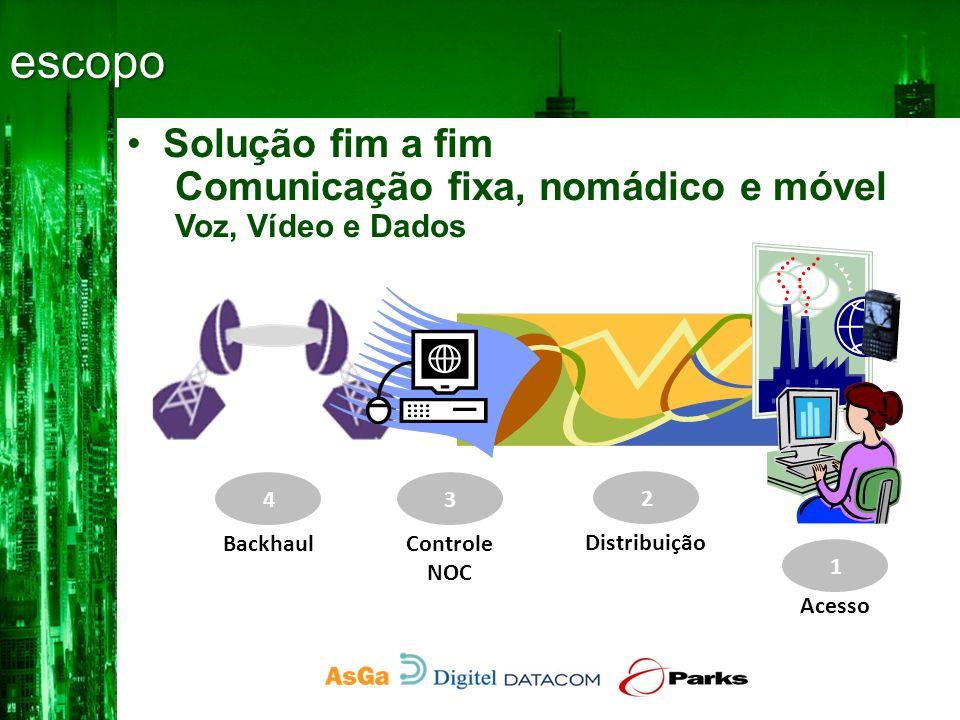 •Púclico / Social –WiFi – 802.11 b/g •Projeto UCA •Comunidade 1- acesso Parks NetAir- Fi Outdoor WIFI Base Station •Raio de cobertura •300 m – UCA •450 m – Outros •Capacidade •30 Mbps •+ de 200 usuários conectados simultaneamente •Sensibilidade •-105,5 dBm <> 1 Mbps •Beamforming e SDMA •6 Transceptores
