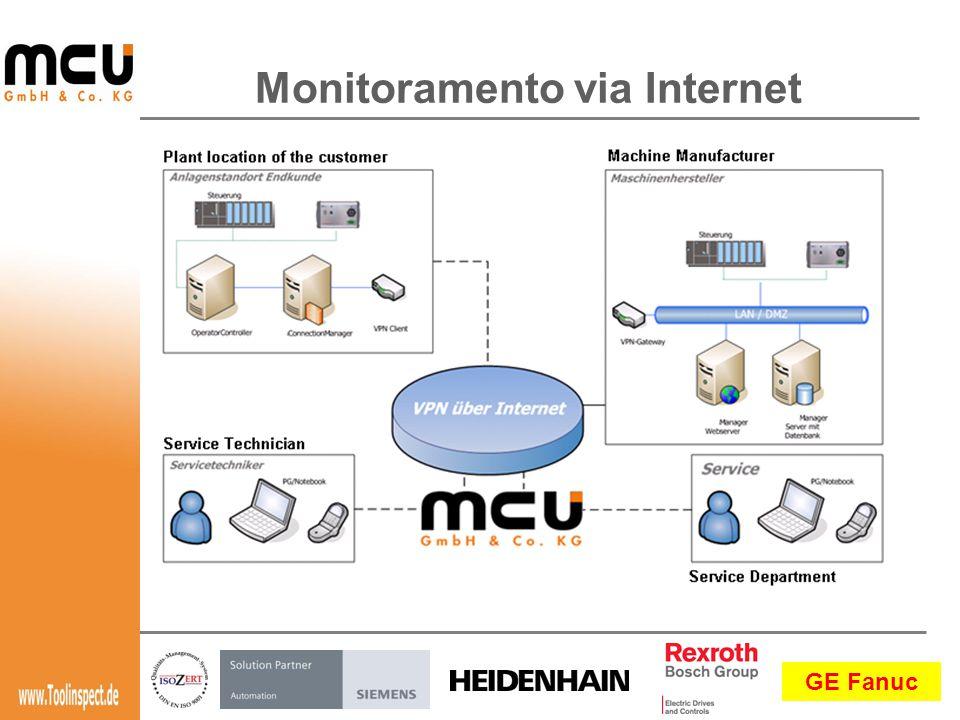 GE Fanuc Monitoramento via Internet