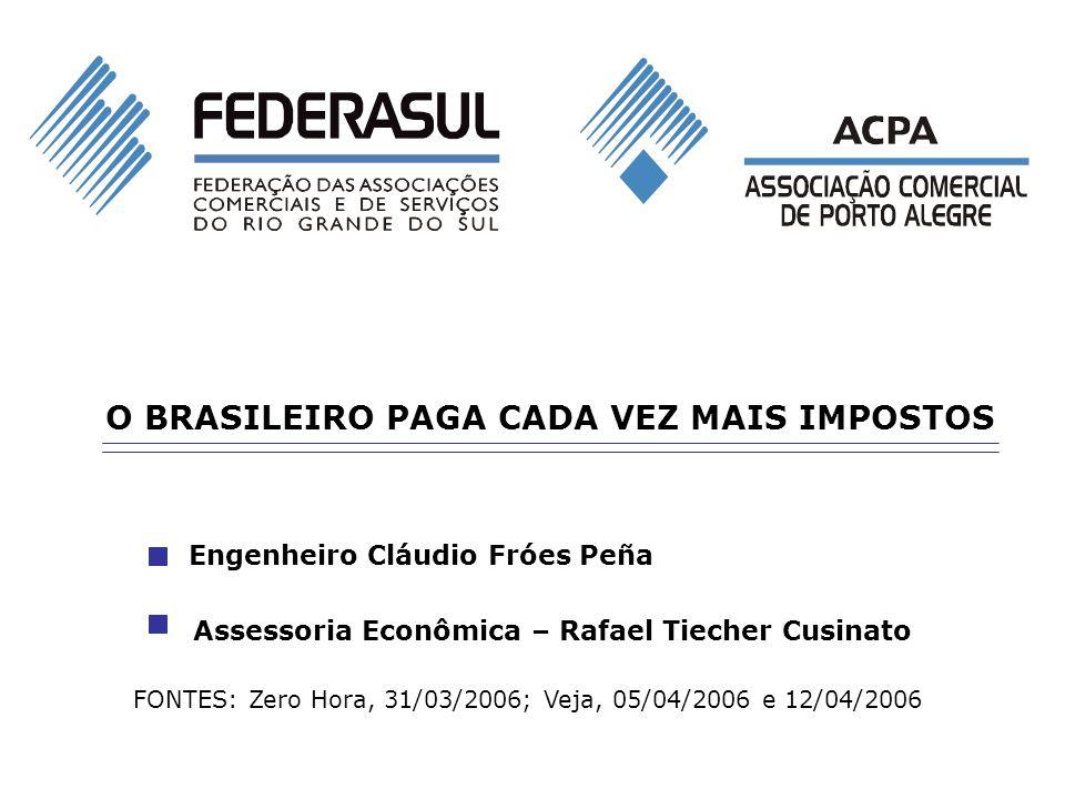 O BRASILEIRO PAGA CADA VEZ MAIS IMPOSTOS Engenheiro Cláudio Fróes Peña Assessoria Econômica – Rafael Tiecher Cusinato FONTES: Zero Hora, 31/03/2006; V