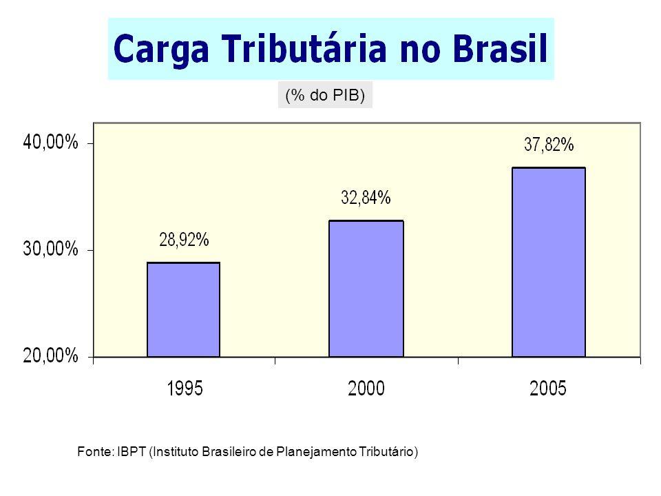 A parte de cada um em 2005 Tributos federais Tributos estaduais Tributos municipais R$ 514,42 bilhões R$ 187,87 bilhões R$ 30,57 bilhões Total: R$ 732,87 bilhões