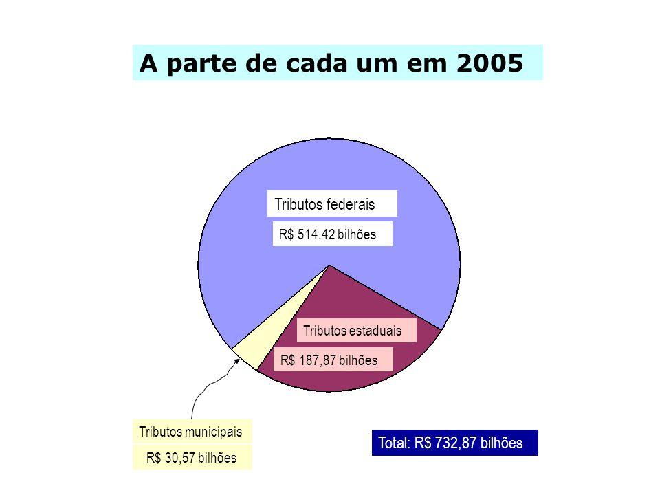 A parte de cada um em 2005 Tributos federais Tributos estaduais Tributos municipais R$ 514,42 bilhões R$ 187,87 bilhões R$ 30,57 bilhões Total: R$ 732