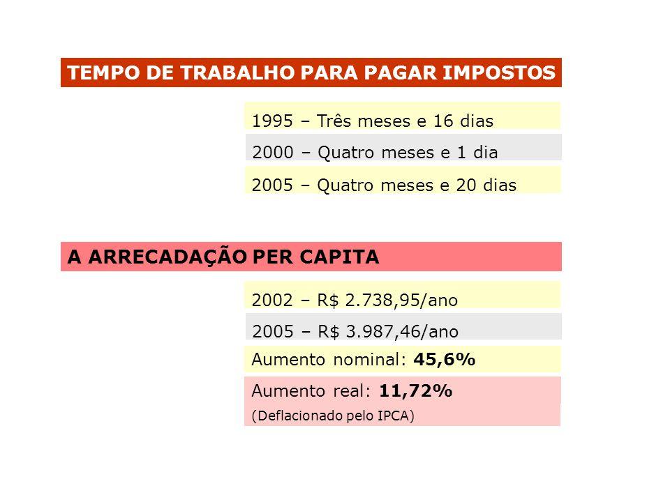 TEMPO DE TRABALHO PARA PAGAR IMPOSTOS 1995 – Três meses e 16 dias 2000 – Quatro meses e 1 dia 2005 – Quatro meses e 20 dias 2002 – R$ 2.738,95/ano 200