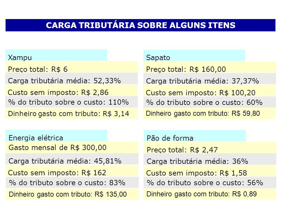 CARGA TRIBUTÁRIA SOBRE ALGUNS ITENS Xampu Preço total: R$ 6 Carga tributária média: 52,33% Custo sem imposto: R$ 2,86 % do tributo sobre o custo: 110%