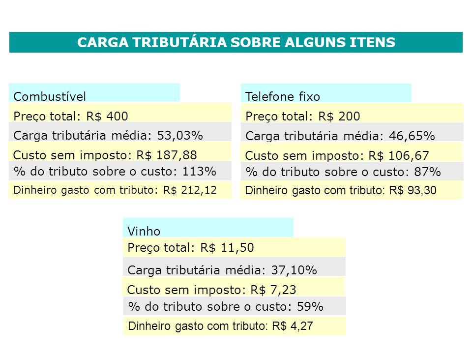 CARGA TRIBUTÁRIA SOBRE ALGUNS ITENS Combustível Preço total: R$ 400 Carga tributária média: 53,03% Custo sem imposto: R$ 187,88 % do tributo sobre o c