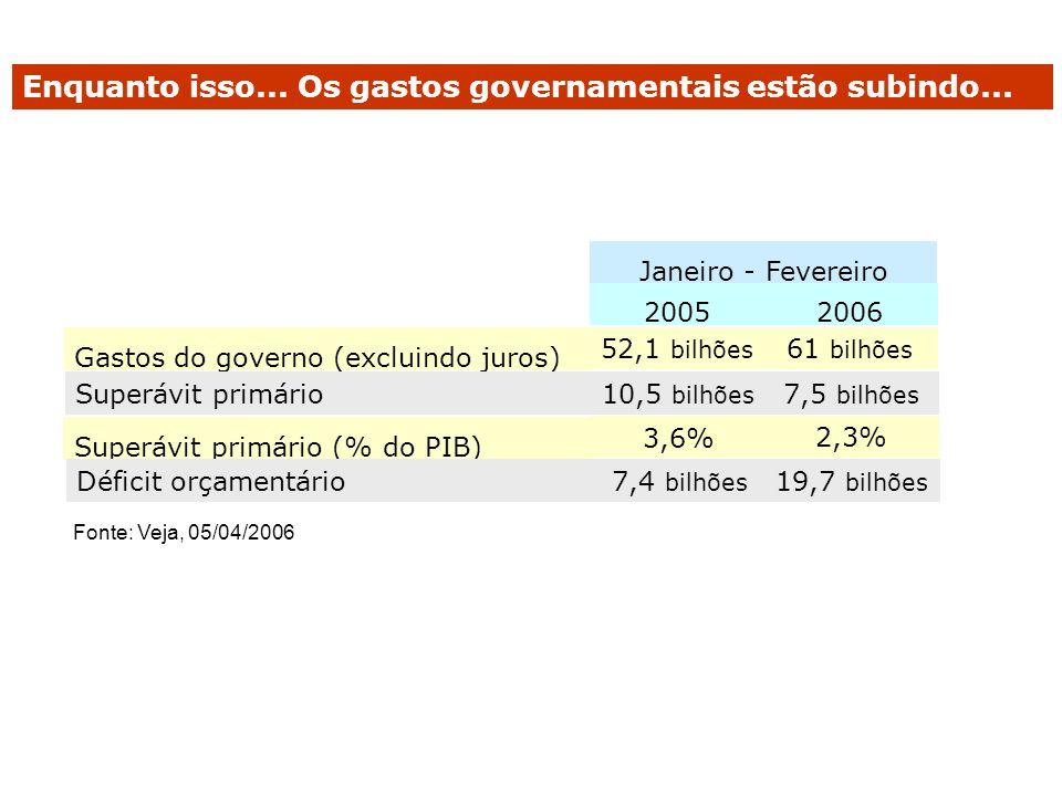 Enquanto isso... Os gastos governamentais estão subindo... Gastos do governo (excluindo juros) 20052006 Janeiro - Fevereiro 52,1 bilhões 61 bilhões 10