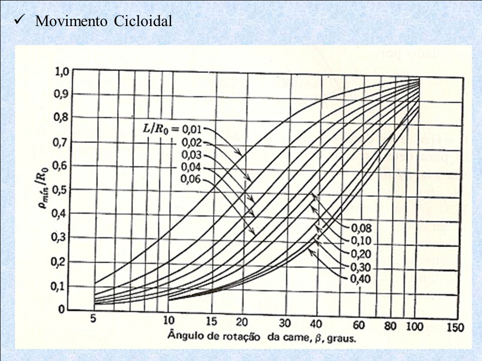  Movimento Cicloidal