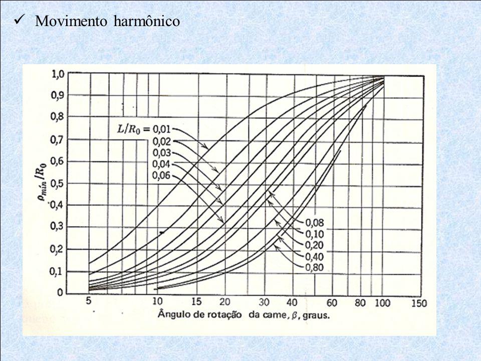  Movimento harmônico
