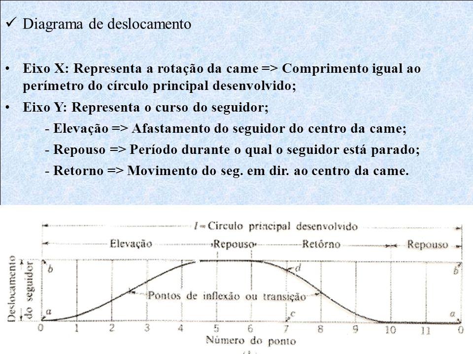  Diagrama de deslocamento •Eixo X: Representa a rotação da came => Comprimento igual ao perímetro do círculo principal desenvolvido; •Eixo Y: Represe